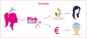 Coupe de coeur - campagne - pink ribbon - alline procap